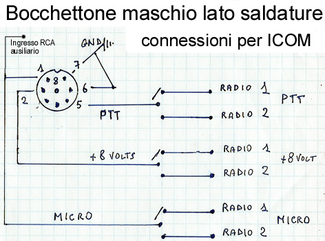 Schema connettore